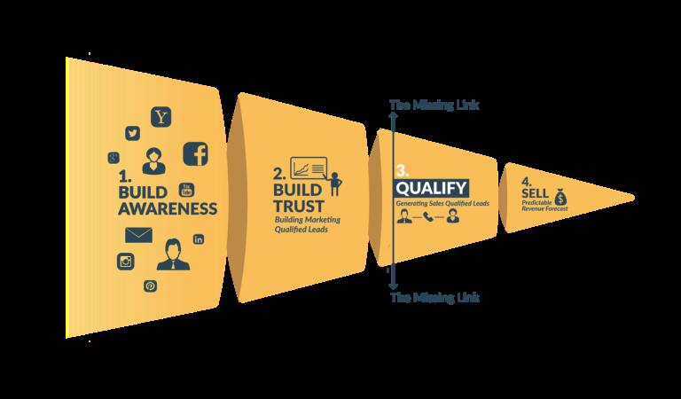 Four Funnels Framework