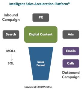 Intelligent Sales Acceleration Platform