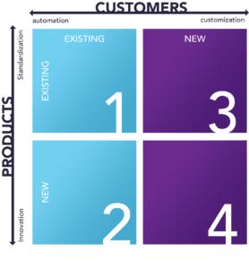 Four Quadrants