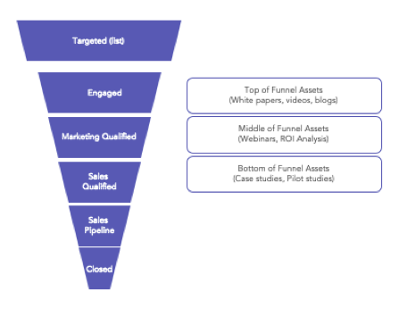 Account Based Marketing(ABM) Graph