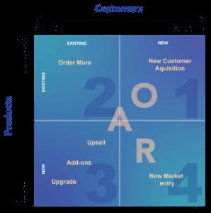 Four Quadrants Sales