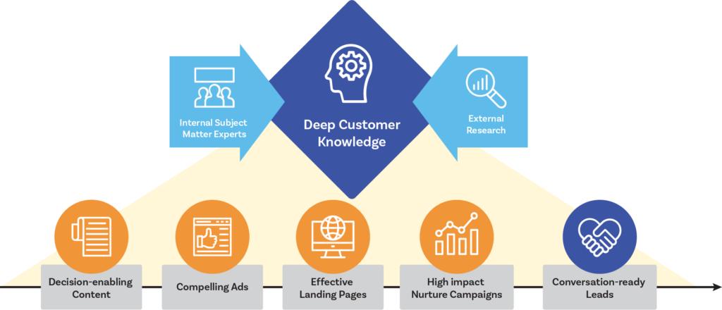 Deep Customer Knowledge Graphic